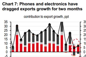 HSBC: Nhiều điểm sáng về tình hình tài chính Việt Nam
