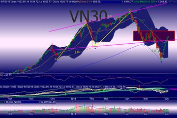 Góc nhìn phái sinh 8/6: VN30 sẽ sớm điều chỉnh giảm