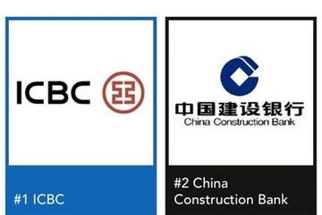 Mỹ, Trung Quốc cạnh tranh nhau trong bảng xếp hạng Global 2000