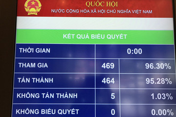 Quốc hội chính thức thông qua Luật cạnh tranh
