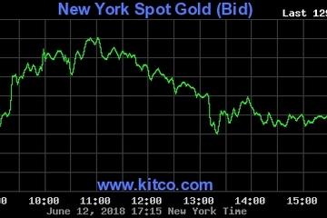 Giá vàng bị 'khóa' dưới 1.300 USD trước cuộc họp của FED