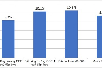 Đầu tư chứng khoán không cần dự báo đúng triển vọng kinh tế