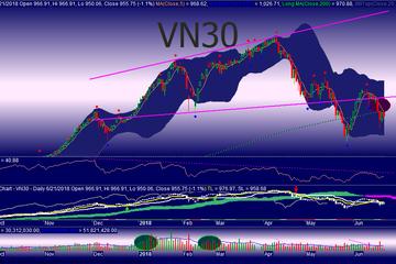 Góc nhìn phái sinh 22/6: Hồi phục ngắn nếu VN30 giữ mức 945 điểm, HĐTL F1808 chào sàn
