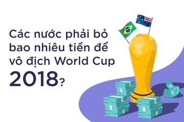 [Infographic] Các nước phải bỏ bao nhiêu tiền để vô địch World Cup 2018