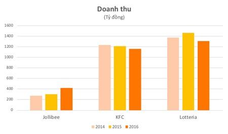 Dẫn đầu thị trường fast food Việt Nam, Lotteria vẫn lỗ cả trăm tỷ đồng mỗi năm