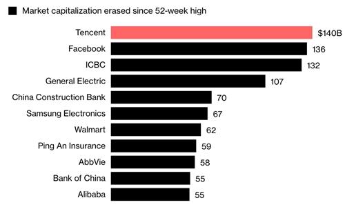Tencent mất giá mạnh nhất toàn cầu