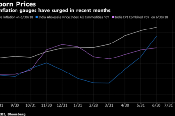 NHTW Ấn Độ nâng lãi suất lên cao nhất trong 2 năm