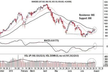 Hy vọng thanh khoản cao và khối ngoại giảm bán ròng cho tuần tới