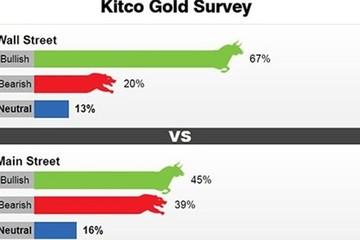 Giá vàng tuần tới: Chuyên gia và nhà đầu tư đều có quan điểm tích cực