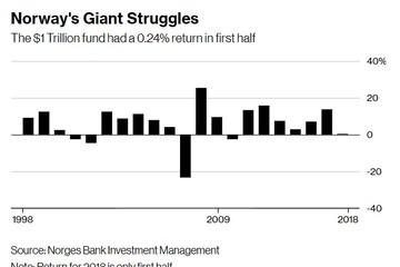 Quỹ đầu tư khổng lồ 1.000 tỷ USD cũng chật vật vì chiến tranh thương mại