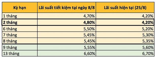 Ngược chiều tăng lãi suất tiết kiệm, MBBank và VPBank giảm lãi ở một số kỳ hạn