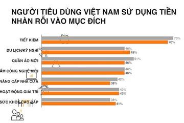 Người Việt xếp thứ hai về tiết kiệm trên toàn cầu