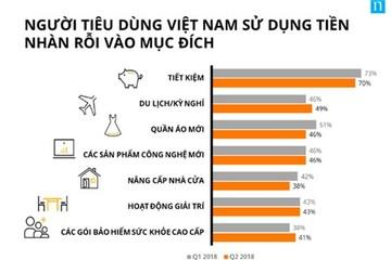 Người Việt Nam đứng thứ 2 thế giới về tiết kiệm