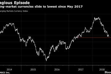 JPMorgan, BlackRock cảnh báo hiệu ứng dây chuyền từ các thị trường mới nổi
