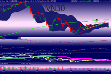 Góc nhìn phái sinh 10/9: VN30 có thể điều chỉnh nhẹ