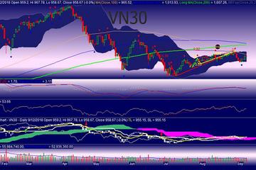 Góc nhìn phái sinh 13/9: VN30 có thể vẫn 'rơi'