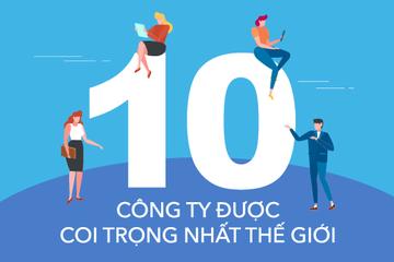 [Infographic] 10 công ty được coi trọng nhất thế giới