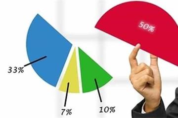 Trần room ngoại có thể lên 100%: Nhiều cổ phiếu Việt sẽ đủ điều kiện vào chỉ số MSCI các thị trường mới nổi