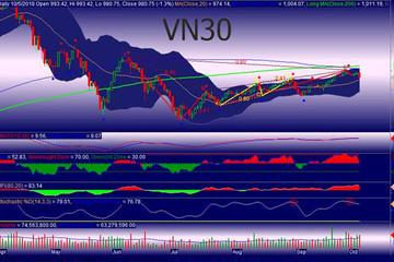 Góc nhìn phái sinh 8/10: VN30 giằng co hoặc giảm điểm