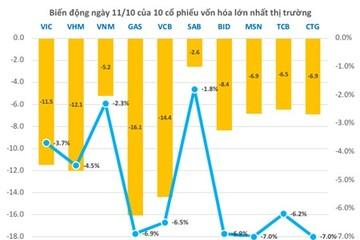 Thị trường chứng khoán Việt Nam mất 165.000 tỷ đồng trong ngày 11/10