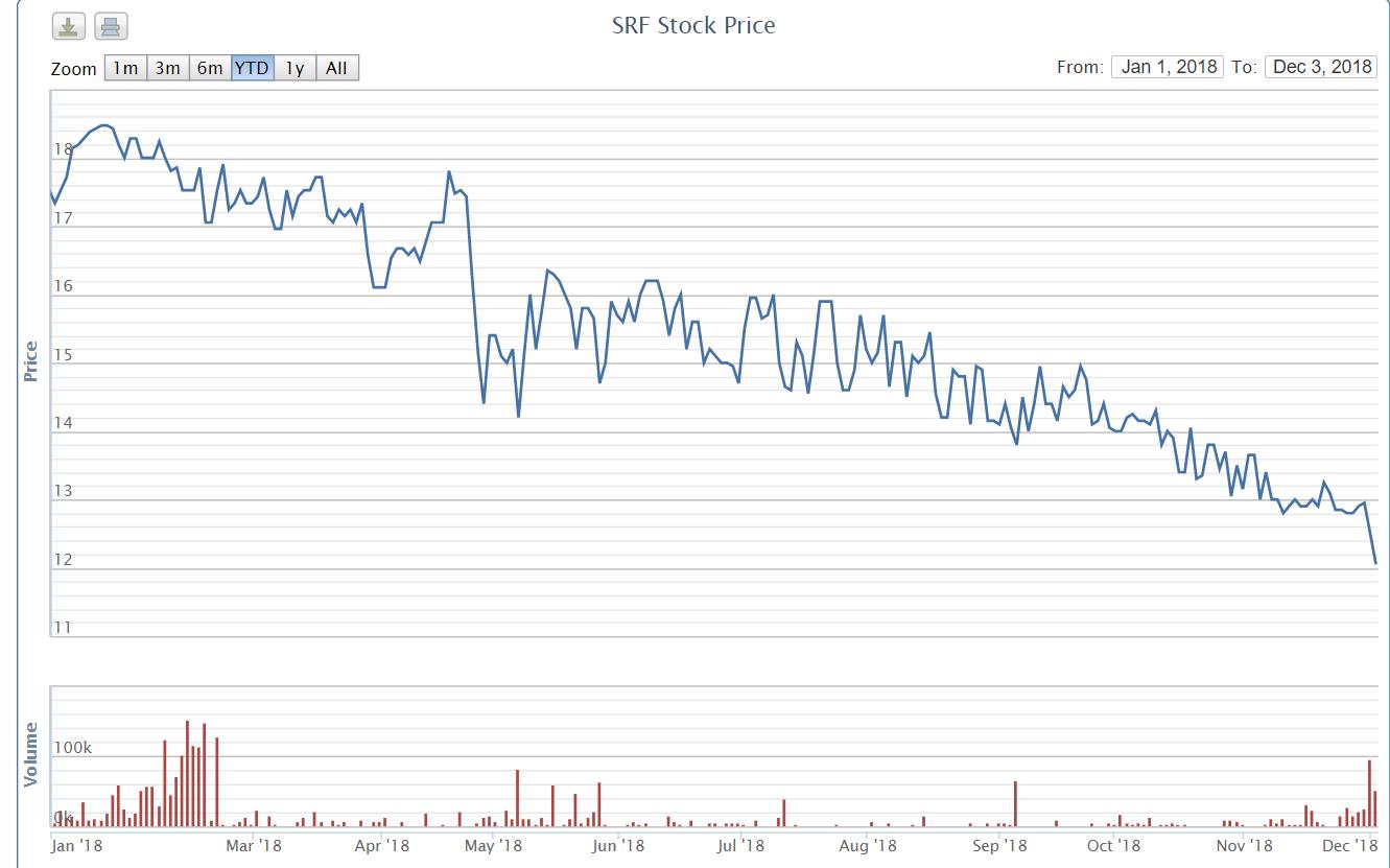 Đối tác Descon mở thủ tục phá sản, cổ phiếu SRF giảm sâu