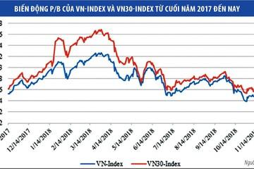 Thị trường chứng khoán: Tìm cơ hội với cổ phiếu giá