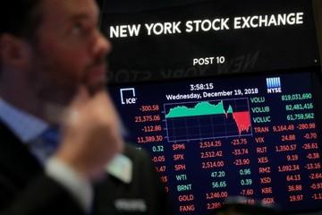 Phố Wall giảm, Dow Jones chạm đáy hơn 1 năm sau khi Fed tăng lãi suất