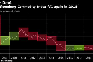 Thị trường hàng hóa thêm một năm 'buồn'