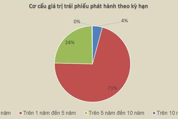 'Mổ xẻ' thị trường trái phiếu doanh nghiệp Việt Nam