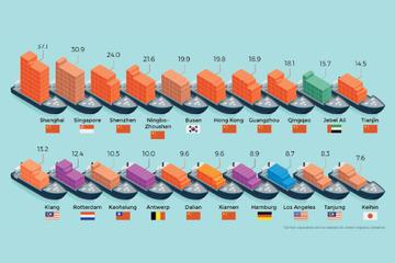 [Infographic] 9/20 cảng biển nhộn nhịp nhất thế giới nằm ở Trung Quốc