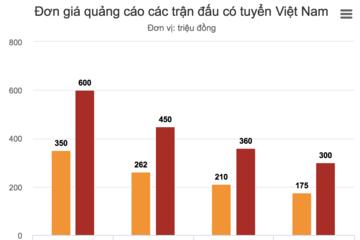 600 triệu đồng cho nửa phút quảng cáo ở trận Việt Nam – Jordan