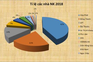 Hòa Phát dẫn đầu về sản lượng bò Úc tại Việt Nam, thị phần 42%