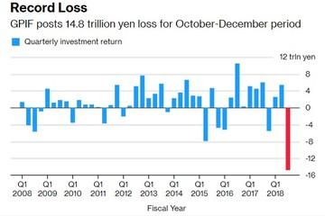 Quĩ hưu trí lớn nhất thế giới thua lỗ kỉ lục 136 tỉ USD