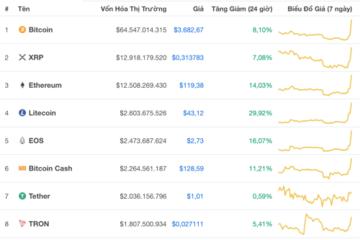Bitcoin bất ngờ tăng giá mạnh