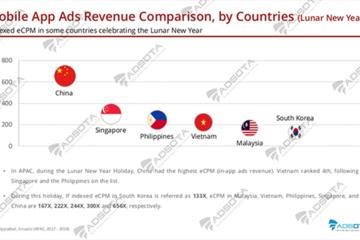 Quảng cáo di động Việt tăng 'khủng' nhờ tết