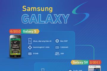 [Infographic] Sự thay đổi của dòng Galaxy S qua 10 năm