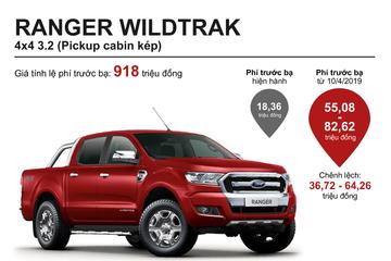 Tăng phí trước bạ, chi phí sở hữu xe bán tải thay đổi ra sao?
