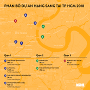TP HCM ồ ạt xây căn hộ cao cấp, hạng sang, Hà Nội trầm lắng
