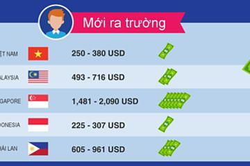 Lương sinh viên mới ra trường tại Singapore gấp 6 lần Việt Nam