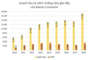 Masan Consumer kế hoạch lãi từ 4.050 đến 4.200 tỷ đồng năm 2019, phát hành cổ phiếu thưởng tỷ lệ 15%