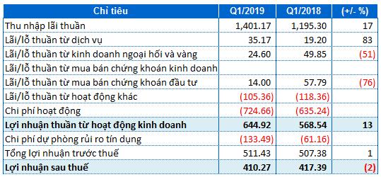 LienVietPostBank: Lãi ròng quý I suýt soát cùng kỳ, nợ xấu giảm còn 1,36%