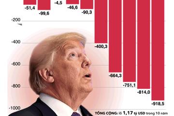 [Infographic] Những thương vụ đầu tư khiến Trump lỗ hơn 1 tỷ USD trong 10 năm