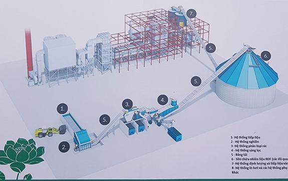 Bắc Ninh xây nhà máy đốt rác phát điện gần 1.400 tỷ đồng