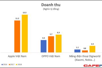 Chi đậm cho các ngôi sao giải trí, OPPO và các hãng điện thoại Trung Quốc đã thu về cả chục nghìn tỷ đồng từ thị trường Việt Nam