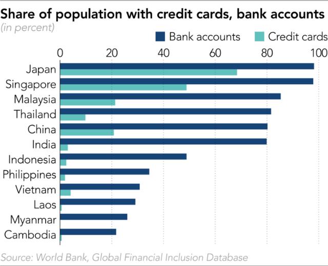 Tỷ lệ sở hữu tài khoản ngân hàng, thẻ tín dụng so với dân số tại một số quốc gia. Nguồn World Bank, Global Financial Inclusion Database.