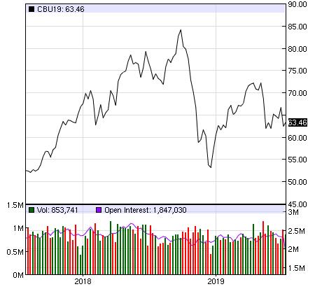 Giá dầu trồi sụt mạnh trong 1 năm qua