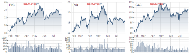 Nhóm dầu khí vẫn chưa đồng nhịp với thị trường thời gian gần đây