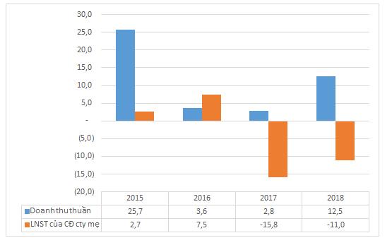 Kết quả kinh doanh của Vinaconex -ICT (Đơn vị: tỷ đồng)
