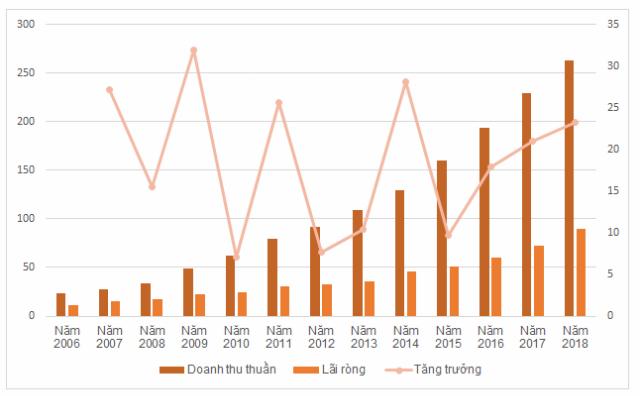KQKD của Cấp nước Phú Mỹ giai đoạn 2006-2018  (Đơn vị: tỷ đồng, tăng trưởng %)