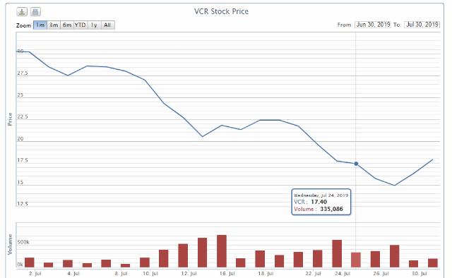 Diễn biến cổ phiếu VCR trong thời gian Eximbank giao dịch. Nguồn: VNDirect.